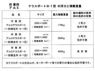 B-1型 積載重量.jpg
